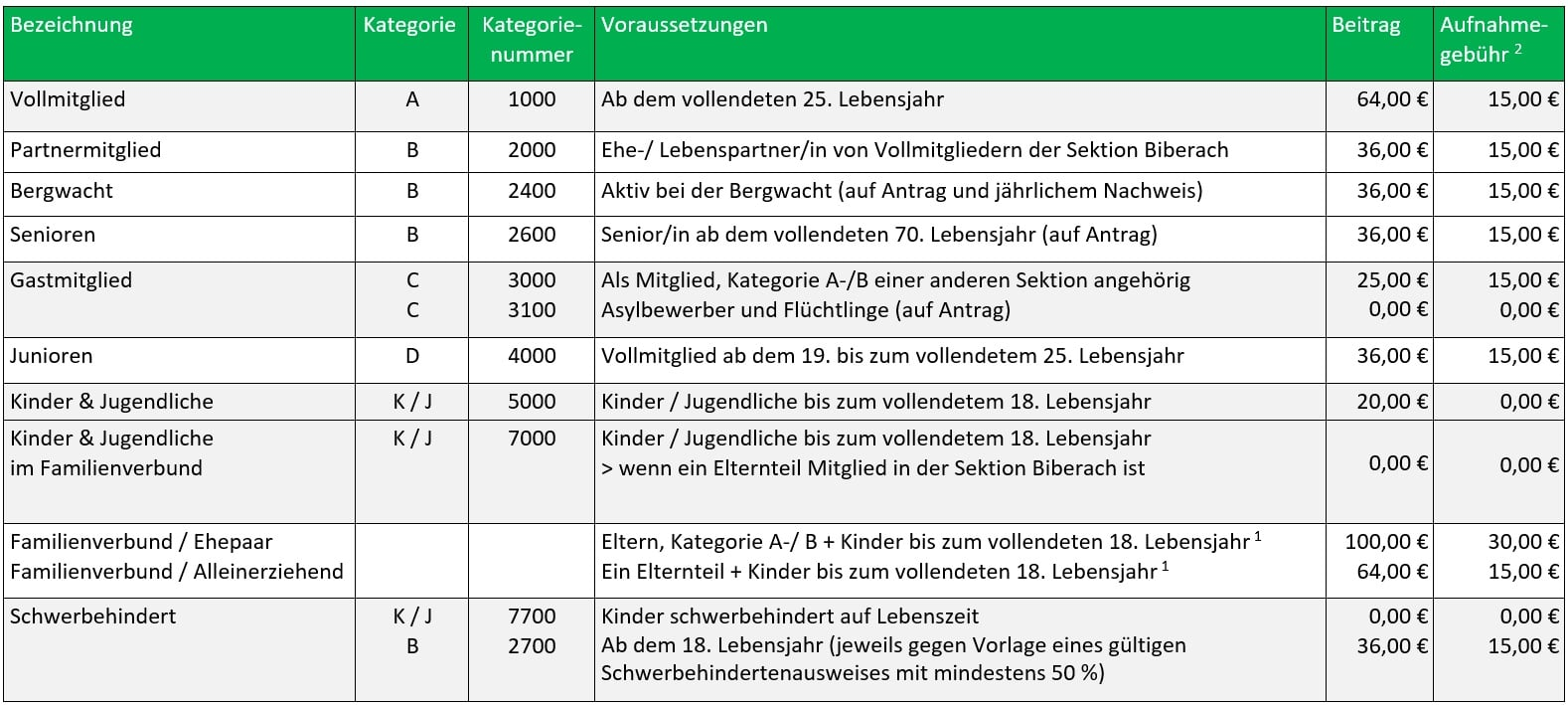 Mitgliedsbeiträge ab dem 01.01.2021